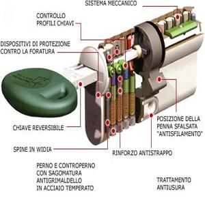 spaccato cilindro europeo